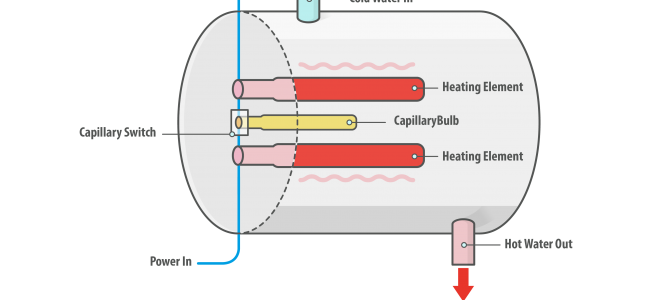 Capillary Switches Controls Water Heater Temperatures