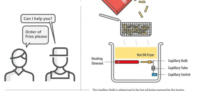 Capillary Switch Controls Deep Fryer's Heat Elements